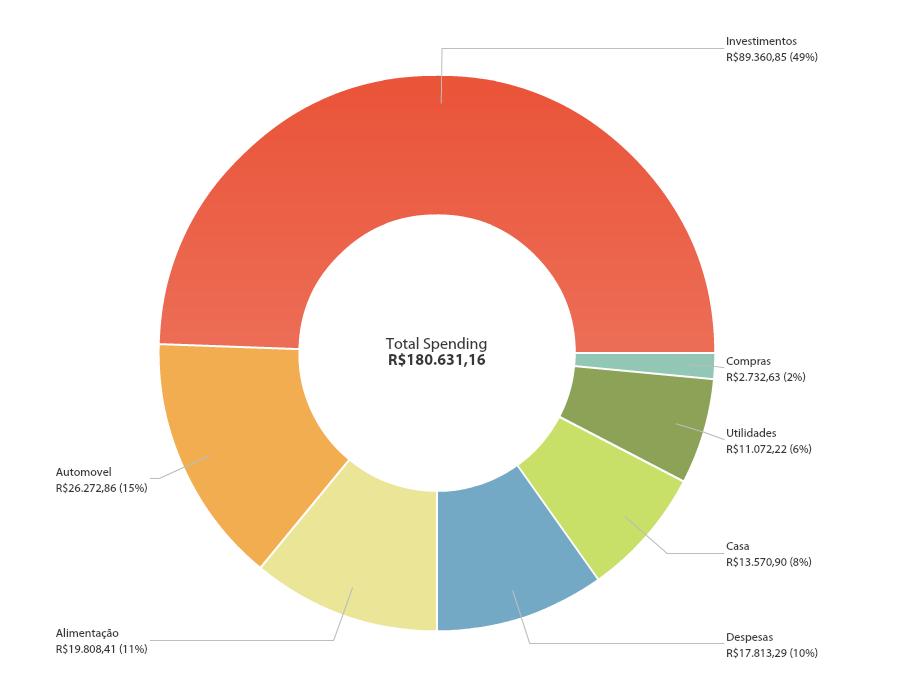 despesas 2014