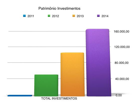 patrimonio investimentos