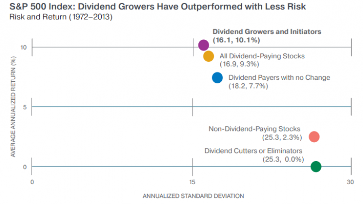 Dividend Growth performance sobre o risco