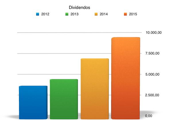 dividendos 2015