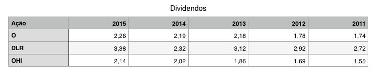 dividendos crescimento de REIT