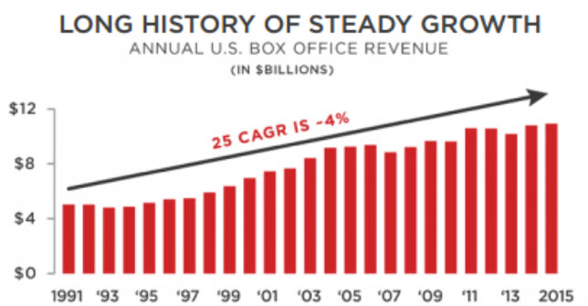 long history revenue cinema