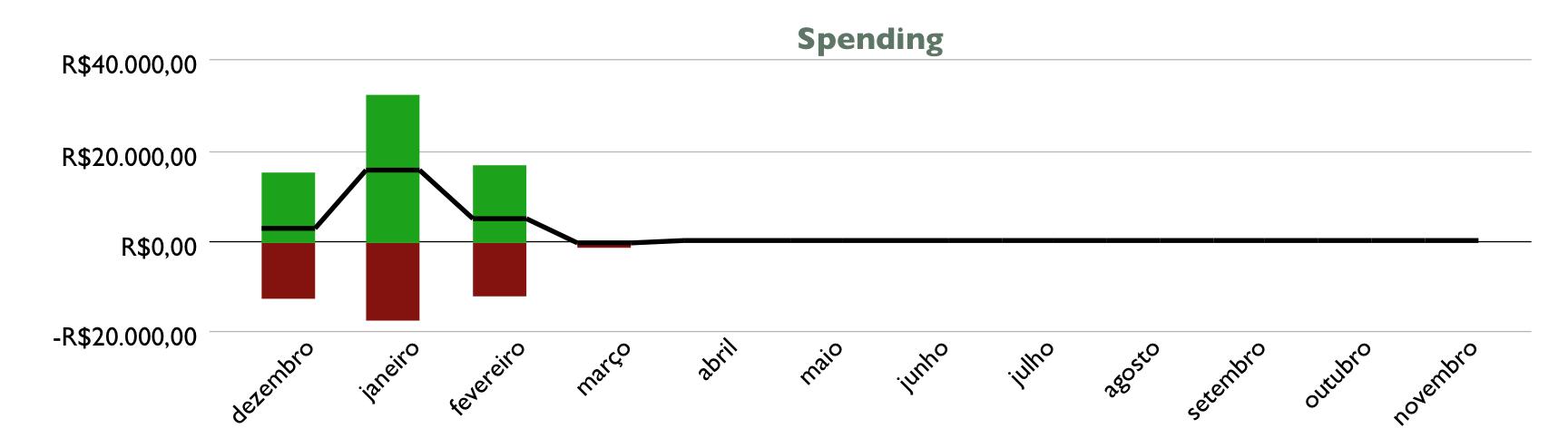 gastos fev17