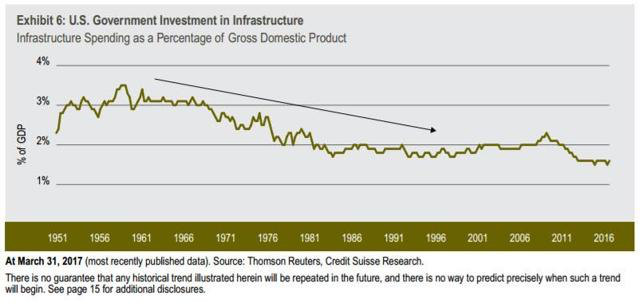 baixo investimento infraestrutura