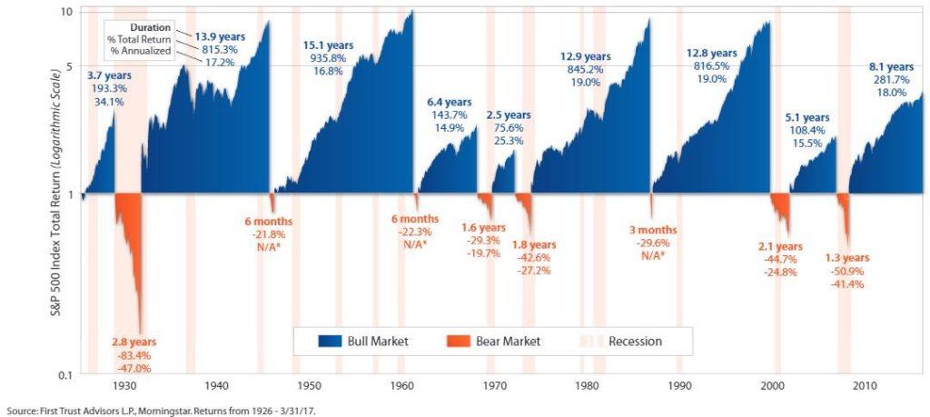 Ciclos do mercado americano ao longo dos anos