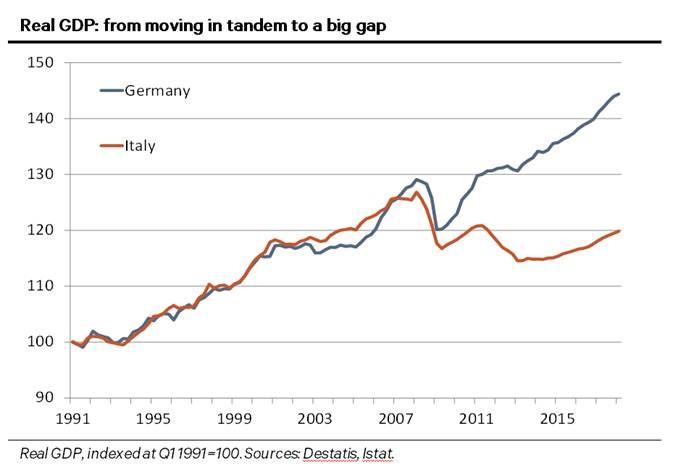 PIB dos dois países desde 1991 com uma base de 100 padronizada no gráfico
