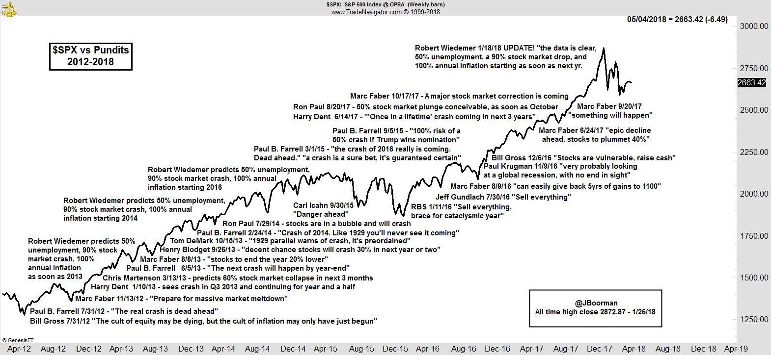 Proliferação das previsões de mercado urso desde que o mercado atingiu o top histórico