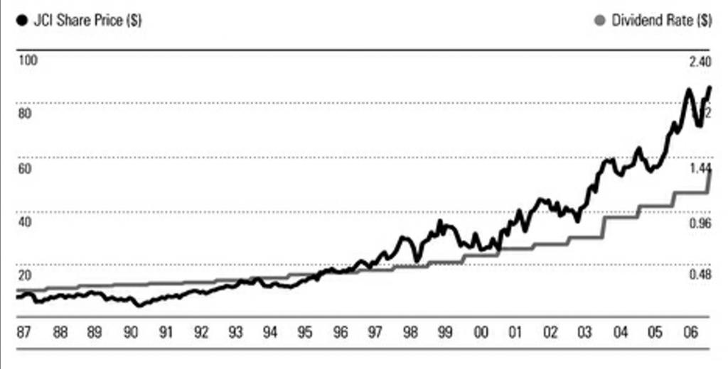 Johnson Controls Dividendos vs Preço ação