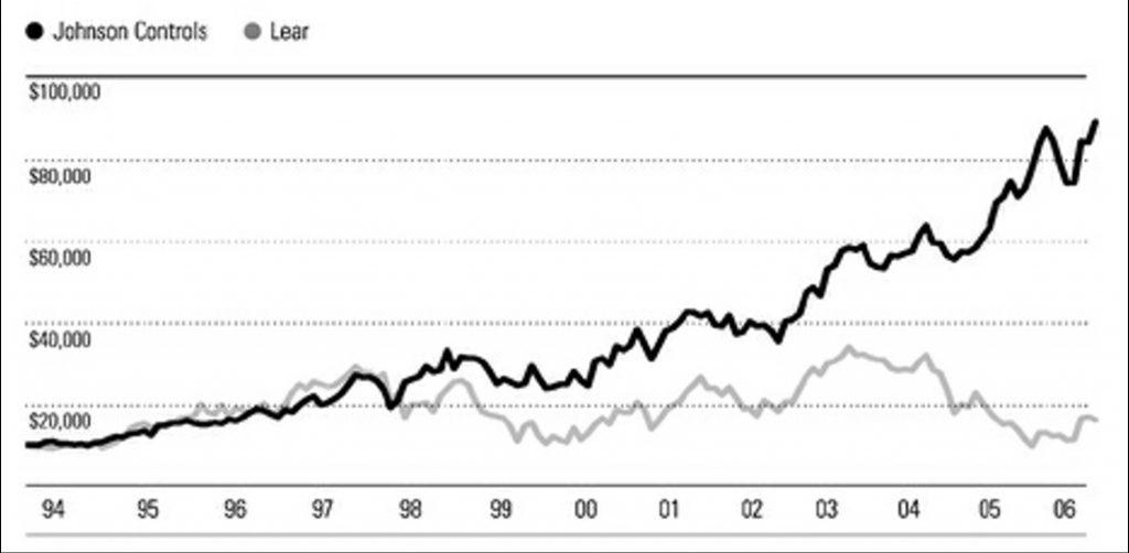 JCI vs LEA Ações de crescimento vs dividendos