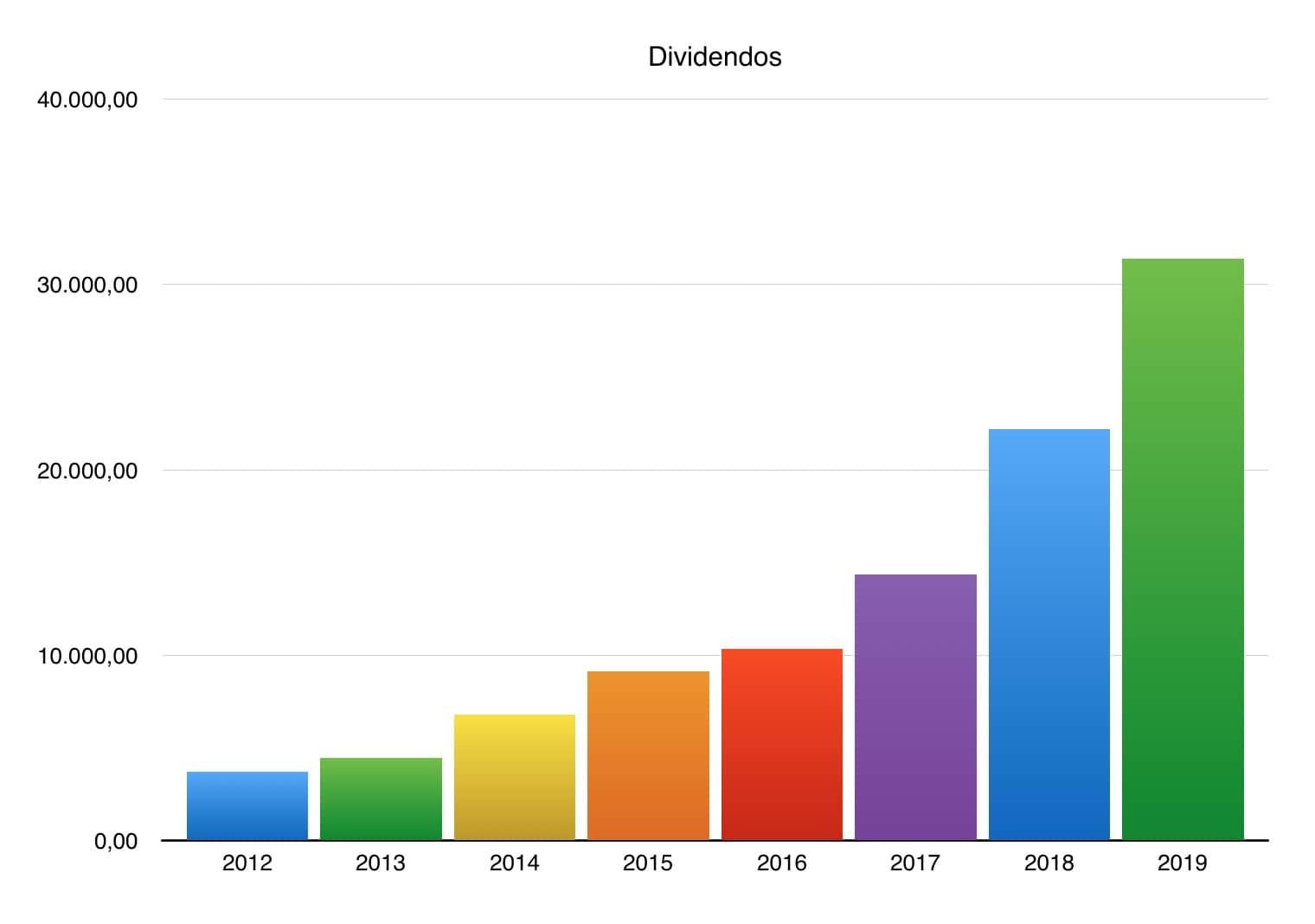 Histórico de dividendos do VdD