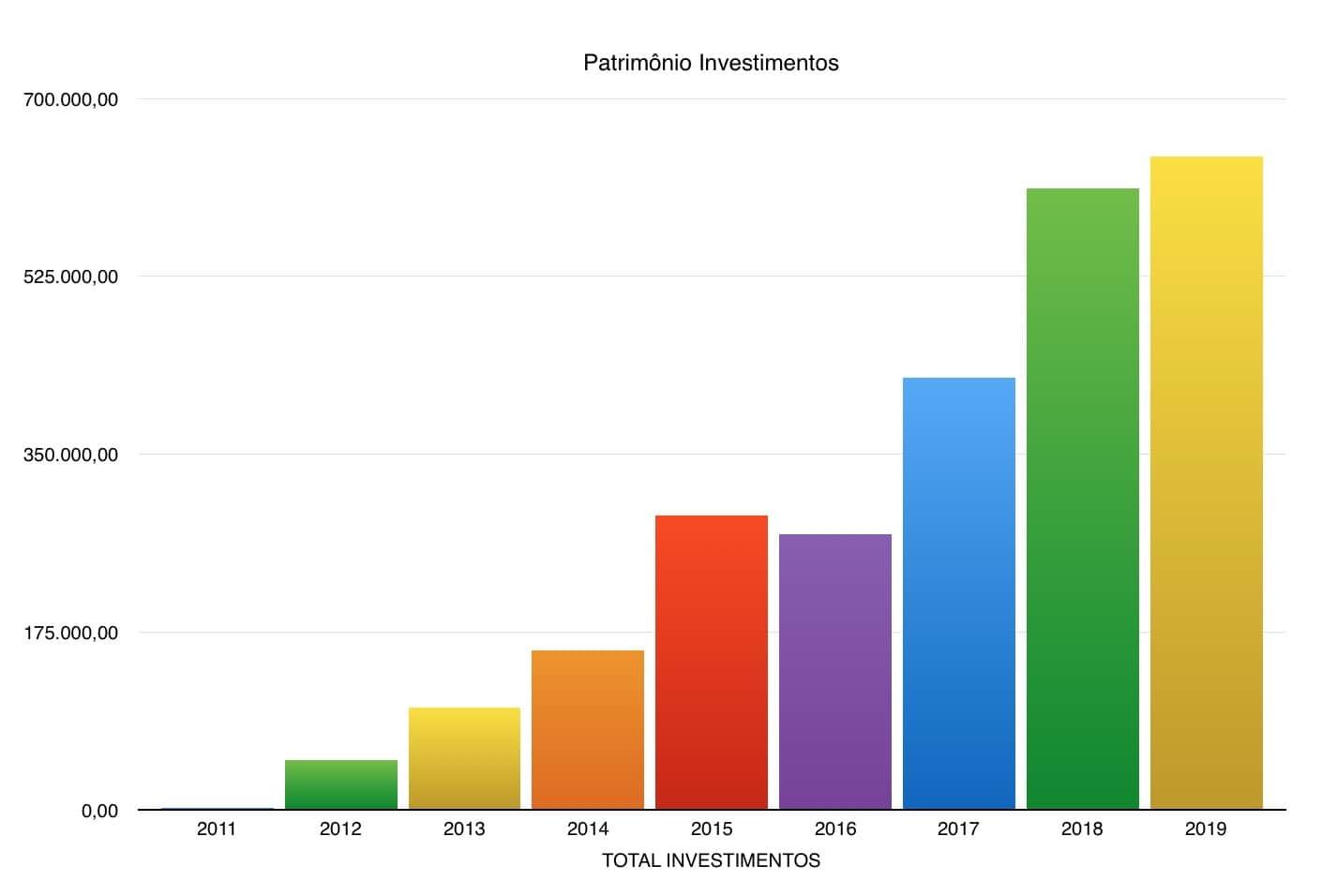 Patrimônio nos investimentos, lembrando que é o valor de custo médio baseado na regra do IR e não o da cotação atual.