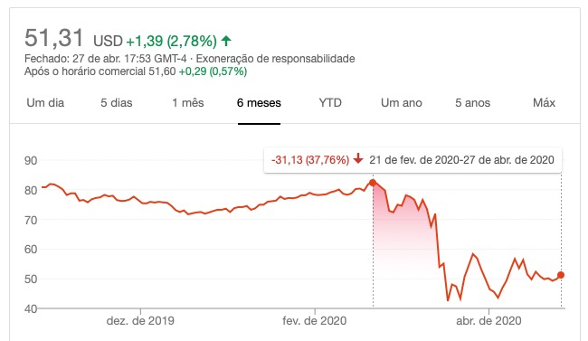 Seu preço despencou em -40% durante a crise