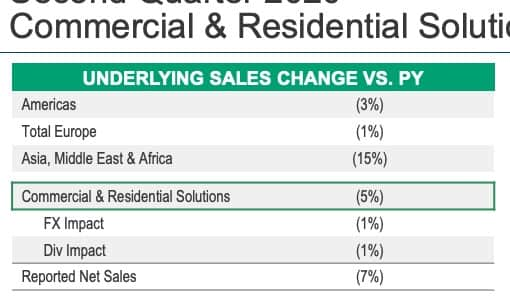 Nesse segmento o vilão foi a China que teve uma queda de -30% nas vendas.