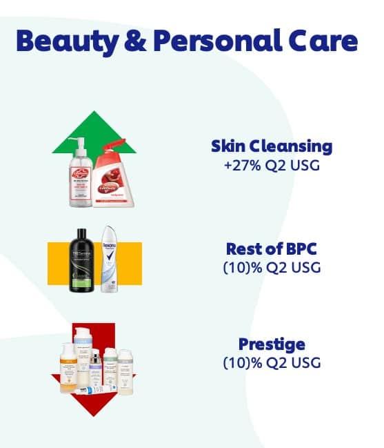 Resultado beleza e saúde Unilever