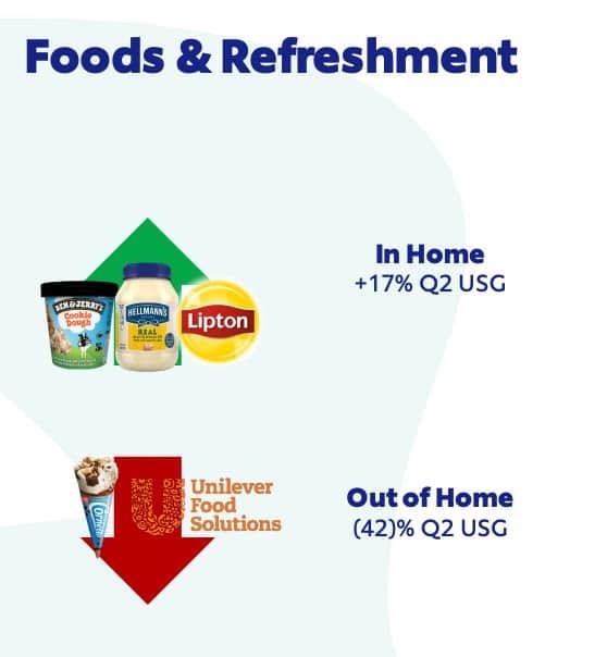 Resultado comida e refrigerantes Unilever