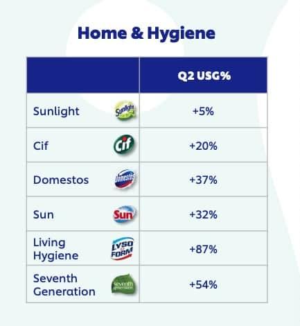 Resultados marca limpeza Unilever
