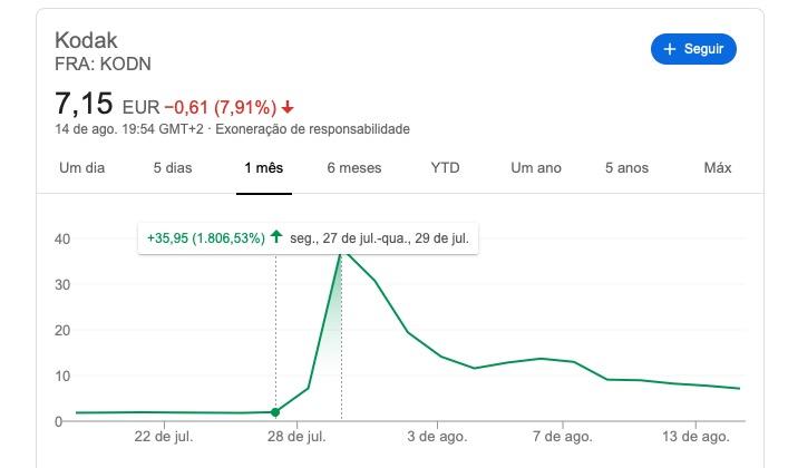 Kodak as ações saiu de 1,99 para 37,94