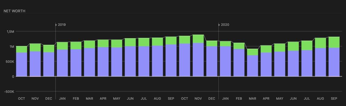 Já temos aí 6 meses consecutivos de crescimento no patrimônio