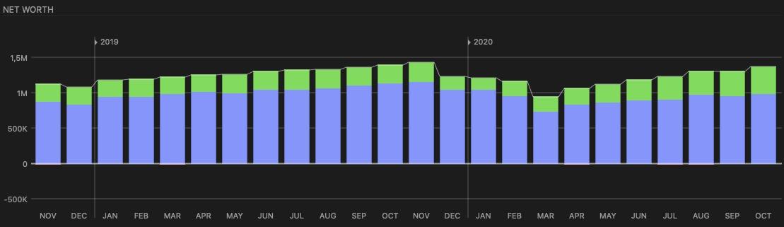 Já temos aí 7 meses consecutivos de crescimento no patrimônio
