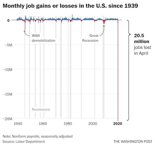 Quem sempre perde mais emprego são os menos escolarizados, esses chegaram a 21% de perdas