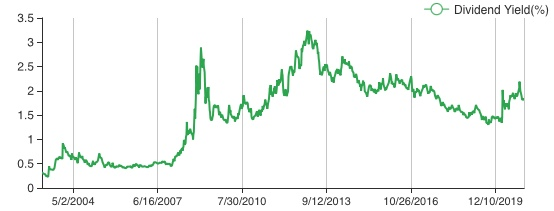 O histórico de DY da ação mostra que ela dificilmente passa de 3% ao ano.