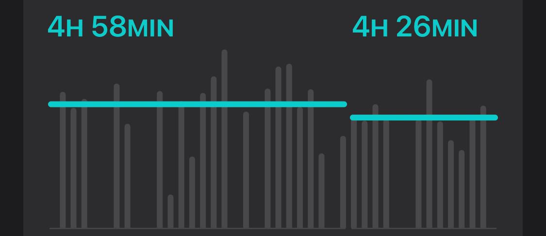 Redução de quase 5h para 4:30 a uns meses atrás